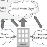 Private Public Cloud
