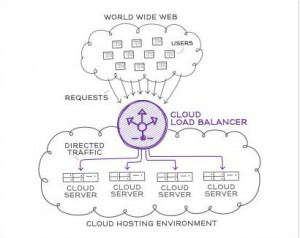 cloud-load-balancer